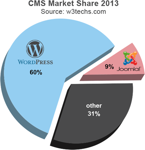 Market Share WordPress