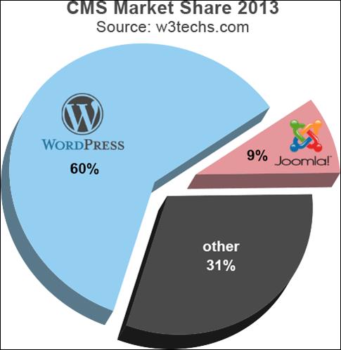Market Share WordPress