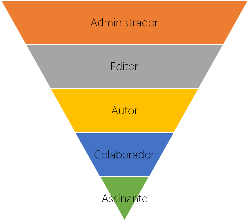 Níveis dos usuários no WordPress