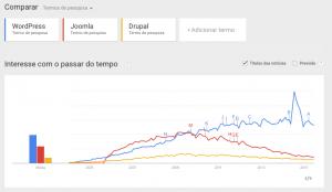 Wordpress, Joomla ou Drupal