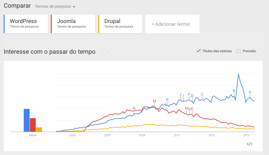 Wordpress, Joomla ou Drupal
