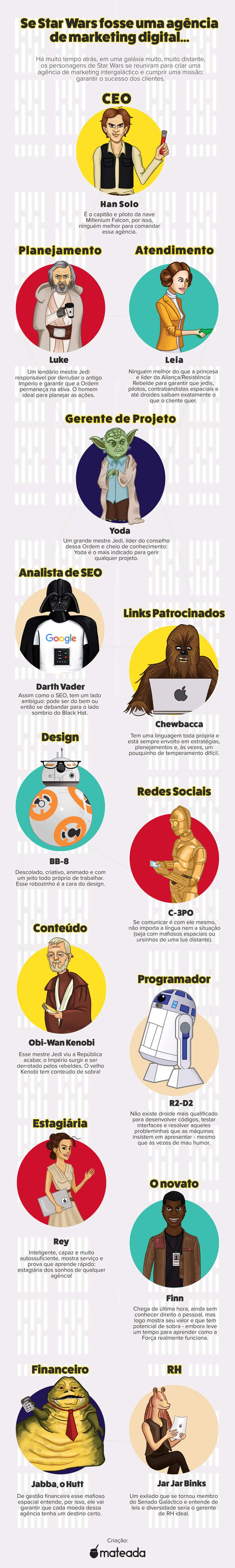 Se Star Wars fosse uma agência de marketing digital
