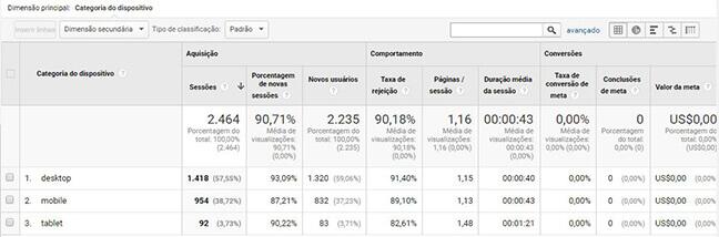 Analytics - Dados de acesso via celular