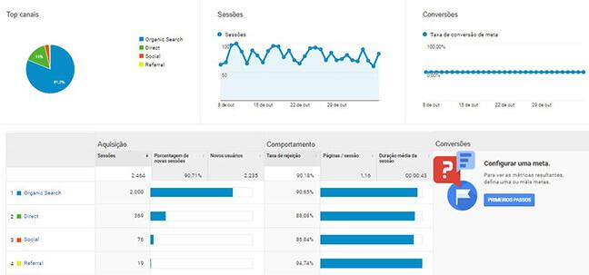 Analytics - Dados de Aquisição