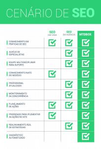 Tabela de comparação SEO interno ou agência