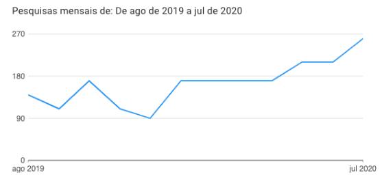 """Crescimento de buscas pelo termo """"como fazer SEO""""."""