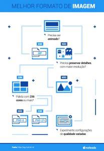 Infográfico que ajuda a escolher o melhor formato de imagem para sua página