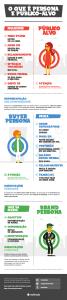 Infográfico Personas Público-Alvo