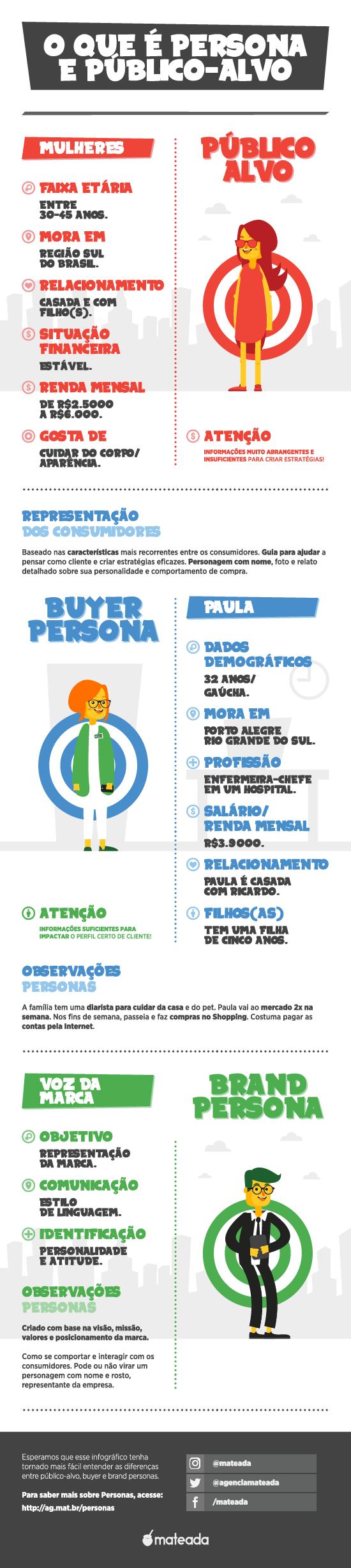 Infográfico mostrando a diferença entre os tipos de Personas e o Público-Alvo