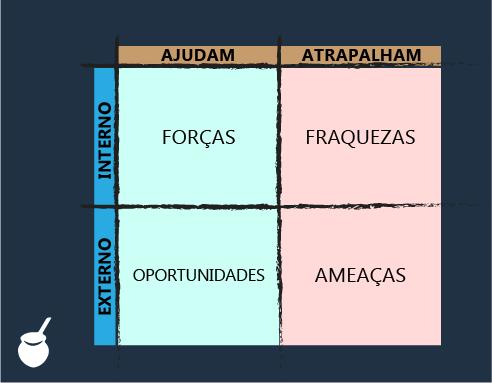 Exemplo de Matriz SWOT - FOFA