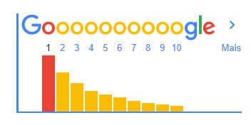 Gráfico de Paginação de Resultados no Google