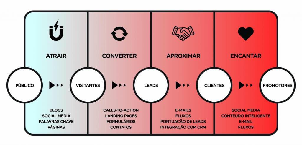 Fluxo de Inbound Marketing.