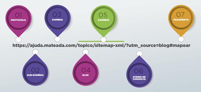 Atributos que fazem parte da estrutura de uma URL