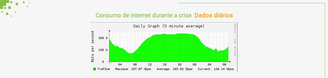 Dados diários