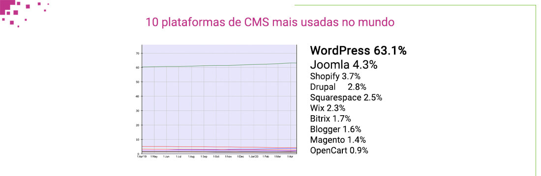 WordPress é o CMS mais usado no mundo