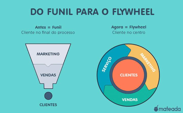 Diferença entre Funil e Flywheel