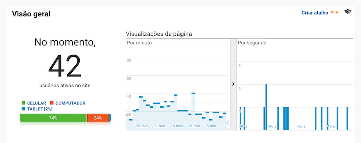 Print de tela de Visualização em Tempo Real no Google Analytics
