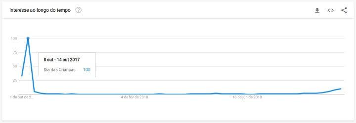 Dados do Google Trends sobre o Dia das Crianças