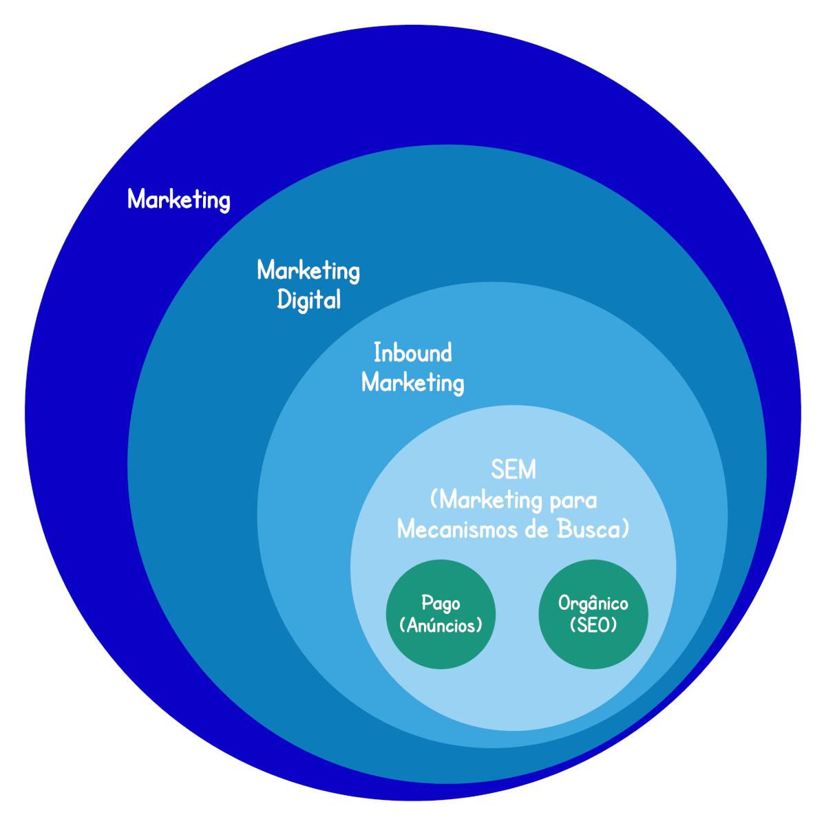 Ciclos do Marketing